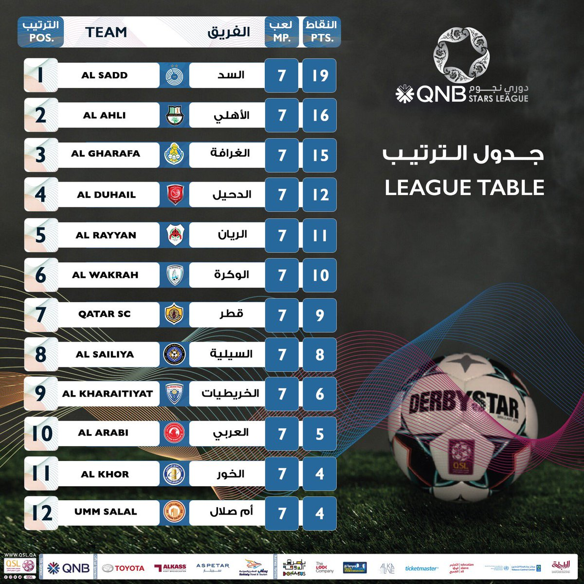 .@AlsaddSC continue to top the table   @DuhailSC are back in the top four after defeating Al Kharaitiyat and Al Rayyan's draw with Al Ahli