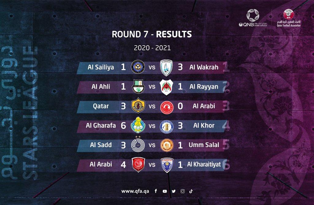 📄 | RESULTS  #QNBStarsLeague Round 7  @qsl_en #Qatar