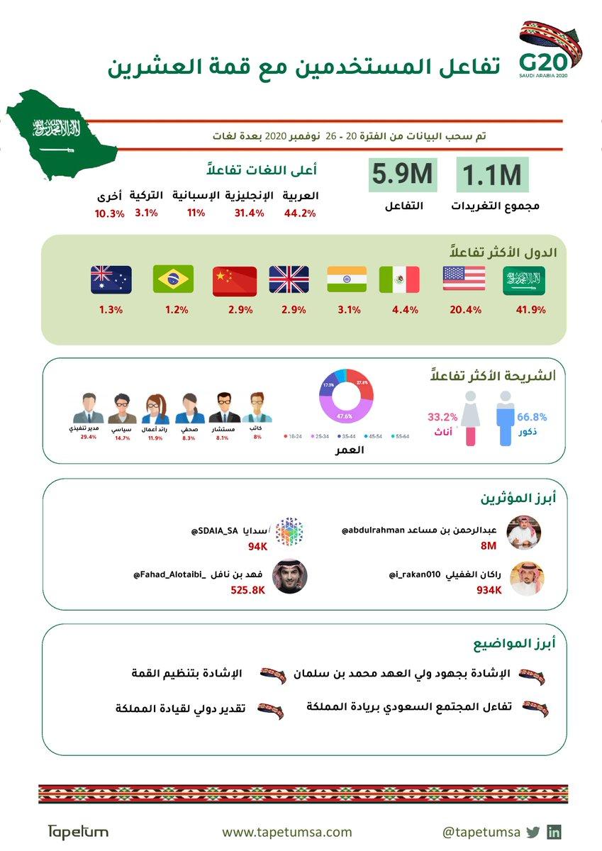 إنفوجرافيك توضيحي لتفاعل مستخدمين تويتر مع #قمة_الرياض_لمجموعة_العشرين   #تيبتوم