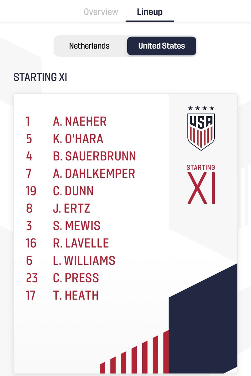 Jackie Groenen, Christen Press and Tobin Heath all start for Netherlands vs USWNT match.   Finally the fans got their wish of seeing Christen on the wing 🤞🏼