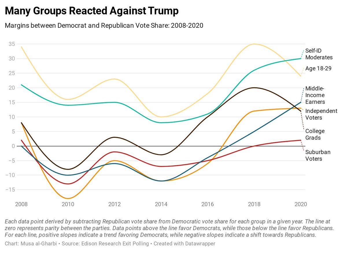 "Some voters were so alienated by Trump that they shifted significantly toward the Democratic Party after 2016. But they could end up shifting back to the GOP were the party to put someone more ""respectable"" on the ballot."
