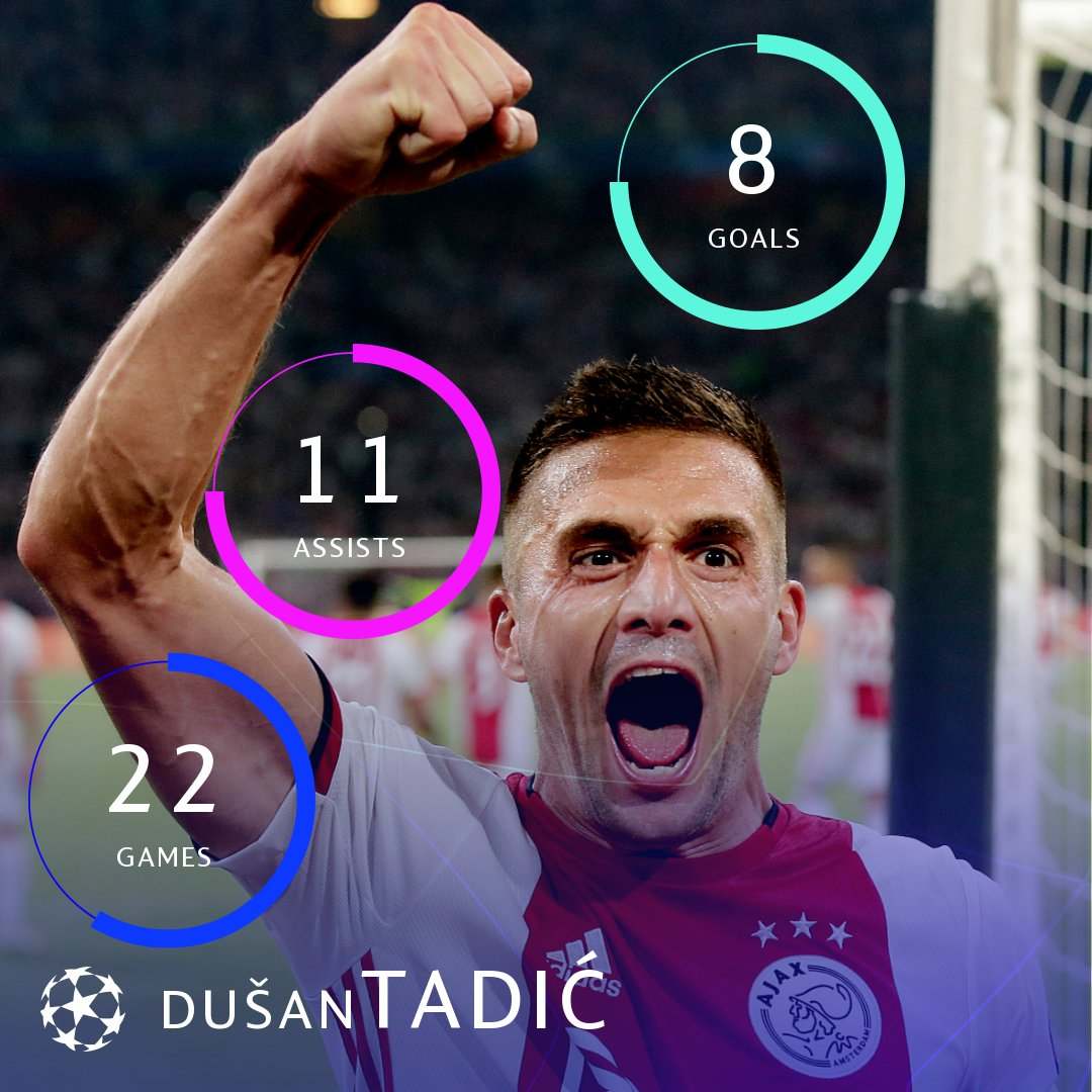 ⚪️🔴⚪️ Dušan Tadić in the Champions League = 🔥🔥🔥  #UCL https://t.co/IE6NmjfYr9