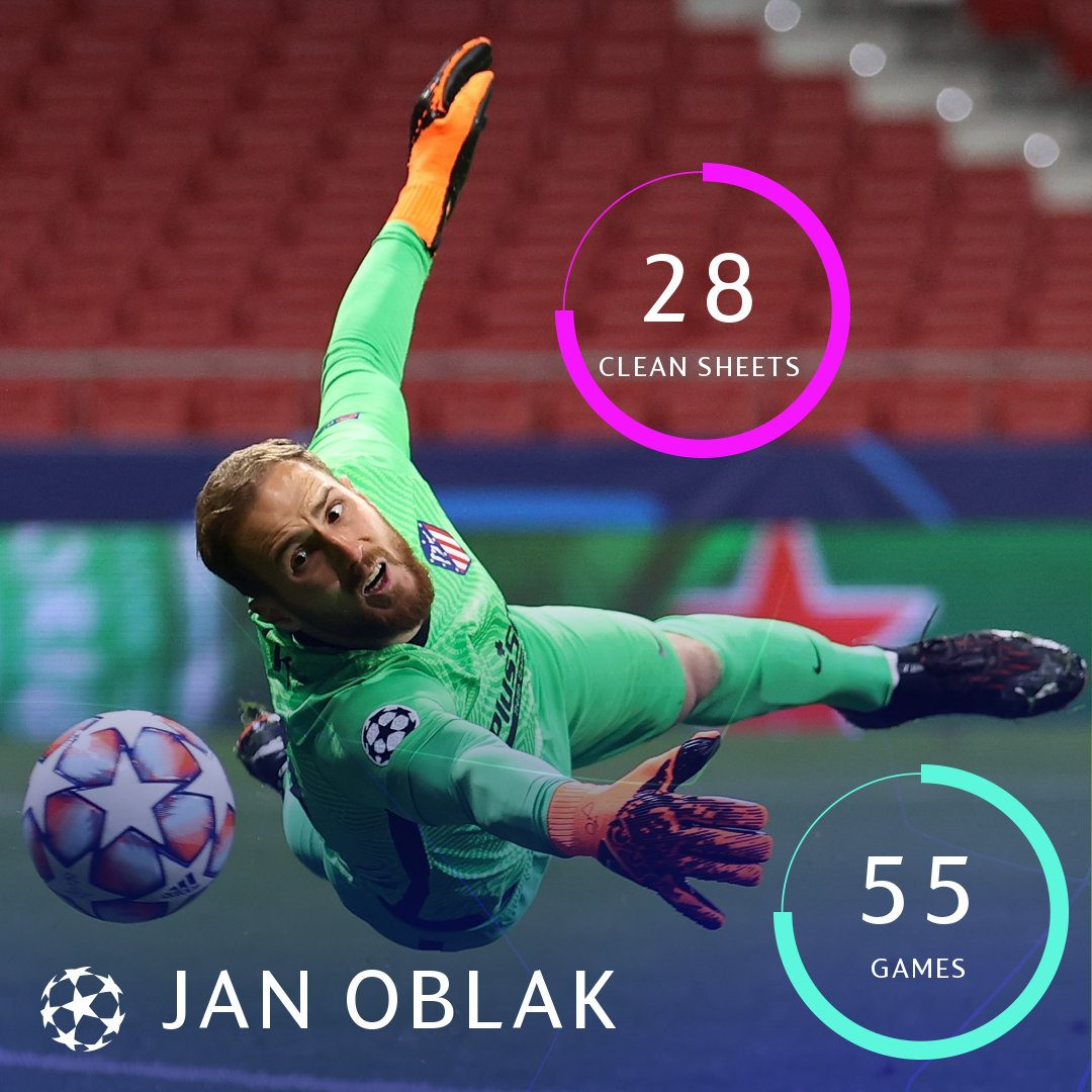 🔴⚪️ Jan Oblak's Champions League record...  #UCL https://t.co/YwPYDQMy1m