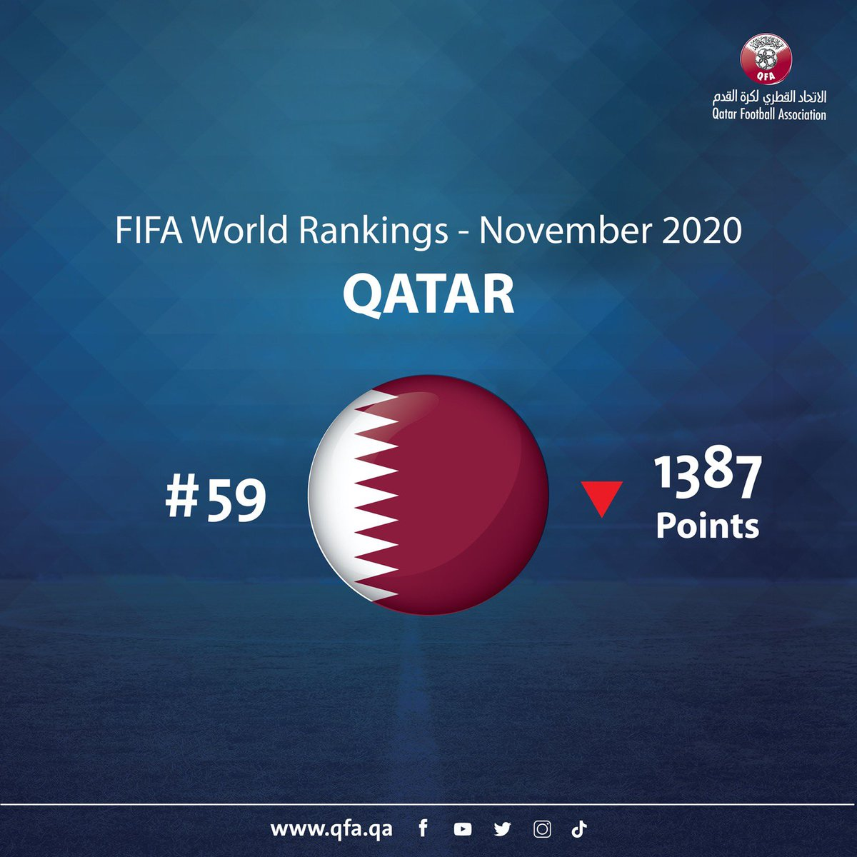 #Qatar drops two positions to 59th in the latest #FIFARanking, published for the month of November 2020