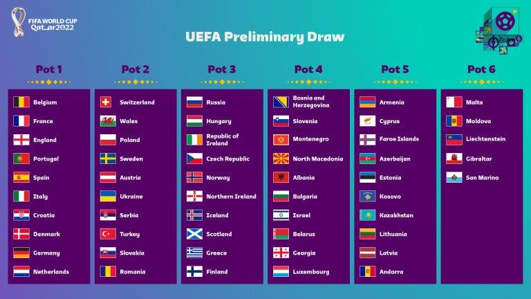 #UEFA #WCQ Les Pots pour le tirage au sort des qualifications pour la Coupe du monde 2022 ! Le tirage se déroulera le 7 décembre.