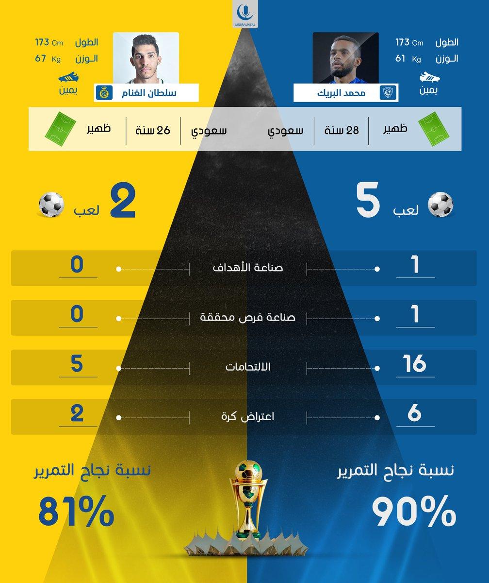 منبر الهلال على تويتر منبركم ي قدم لكم مقارنة بين لاعب الهلال محمد البريك V سلطان الغنام