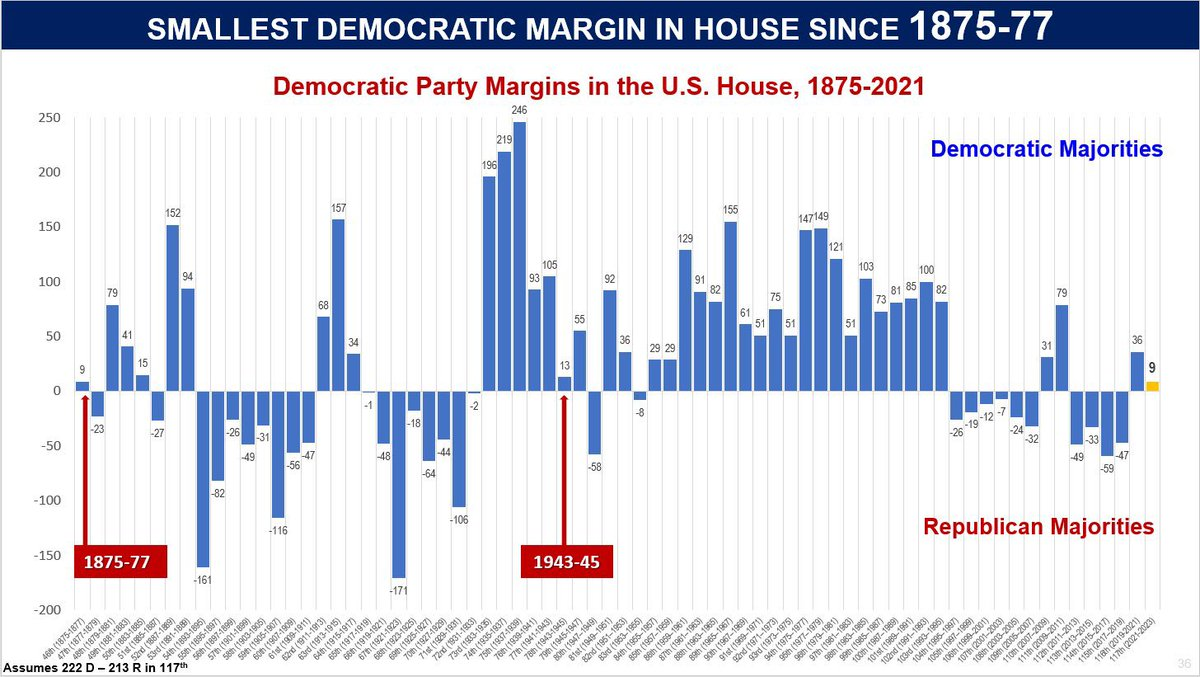 🚨BREAKING: Dems now hold the smallest majority in the House since 1875! Congratulations @GOPLeader 👏  We'll take back the House in 2022 👊🏻 https://t.co/8Tq4EnoHAt