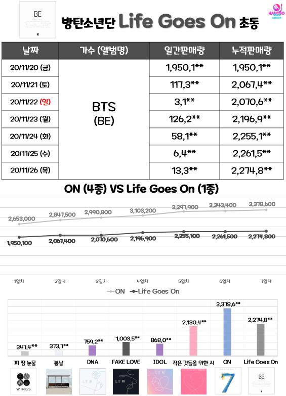 [THEQOO] BTS 'BE' Deluxe versiyon ilk hafta satışları sona erdi