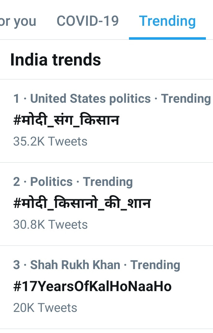 Tough day at the trends. But the end result surely brings a smile on my face.  20k tweets ✅  In exactly 3 hours  Top Position #3 in India   @iamsrk @realpreityzinta @nikkhiladvani @DharmaMovies @karanjohar #SaifAliKhan