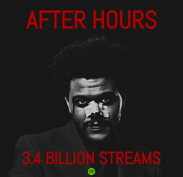 .@theweeknd's 'After Hours' has now surpassed 3.4 billion streams on Spotify! Тhis is his third & fastest album to achieve this.