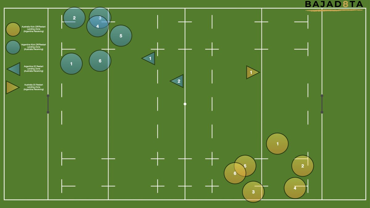 Restarts Strategy in the Tri Nations  This is a graphic from the Argentina vs Australia Tri Nations last week.  The blue circles are where Argentina kicked the ball to (Australia Catching), the yellow is where the Australians kicked the ball to (Argentina catching). 1/ #Bajad8ta https://t.co/r43k7U3uNZ
