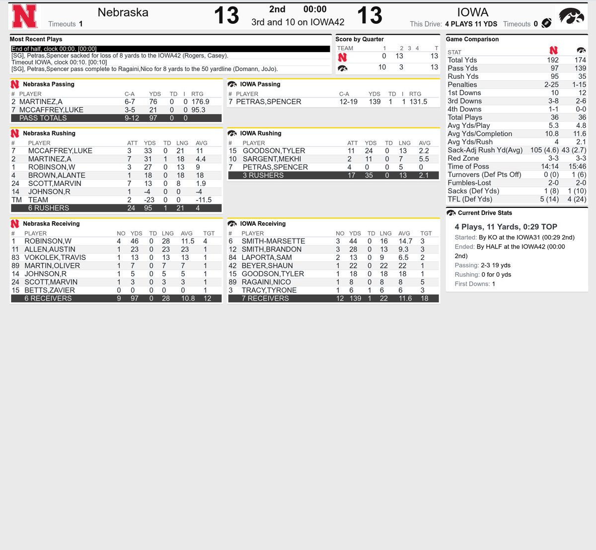 HALF | #Huskers 13, Iowa 13  Martinez 6-for-7, 76 yards passing, 31 yards and a score rushing.