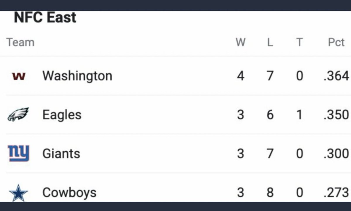 The fact that any team wants to win this division & not lose for a better pic may be the dumbest thing. No one in the division has a solid team.Birds better lose the next 4 games.make em interesting,but ultimately lose please. Go Washington!#FlyEaglesFly https://t.co/a2tRznHAmv