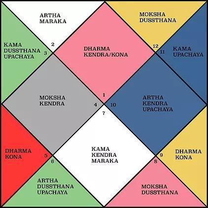 "🌿luna giiselle𓂉゚: *✧ on Twitter: ""✨💡assessing dharma, artha, kama, &  moksha houses/signs in Vedic Astrology… """