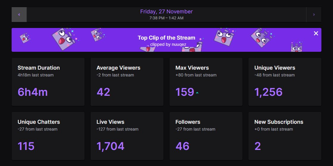 Tommo - i finally feel like i have found something to work towards for the first time in so long and its so nice to see constant improvements on all my socials, thanks for coming to the stream again, be live again tomorrow <3