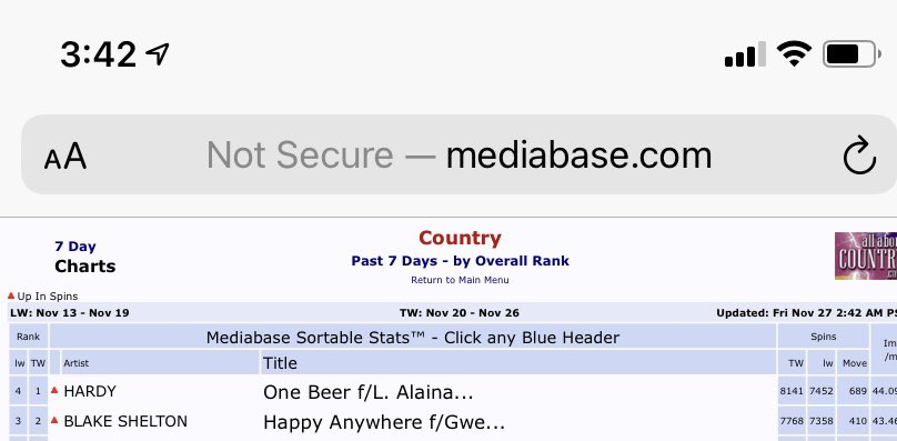 I'm so excited and ready to see #HappyAnywhere take that #1 spot...let's go @blakeshelton @gwenstefani @WarnerMusicNash 👏👏👏 You two are magic together...we need more duets!!!