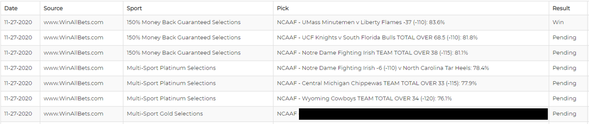 Get Some !!! ~ Good Luck  #WinAllBets 🏈#NCAAF #bettingtwitter #sportsbettingadvice #FreePicks #NFLPicks #handicapper #handicappers #SportsPicks #bettingsports #bettingpicks #sportsbets #betting #sportshandicapper #sportsbetting #MASSvsLIB #UCFvsUSF #NDvsUNC #CMUvsEMU #WYOvsUNLV