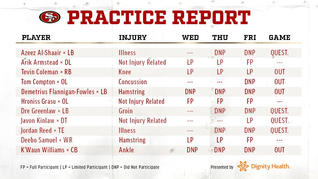 Final @DignityHealth injury report heading into #SFvsLAR.