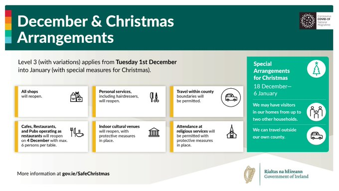 Level 3 (with some variations) applies from Tuesday 1st December into January. There will be additional special measures for Christmas. For full details of Level 3 and special arrangements for Christmas, go to gov.ie/level3 #SafeChristmas #Level3 #LivingWithCovid