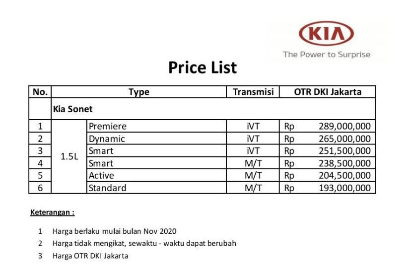 Price List KIA Sonet