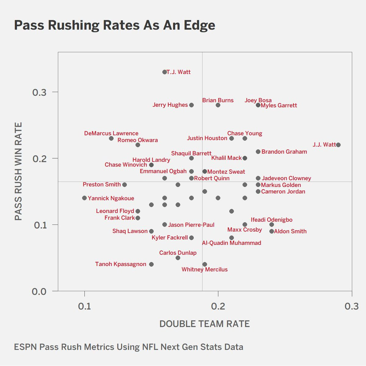 Double team rate as an edge (x) by pass rush win rate as an edge (y).   Note that y axis is overall PRWR as an edge, not just vs. double teams.  Both categories led by a Watt brother: J.J. is doubled more than anyone else, T.J. wins more than anyone else. https://t.co/aC9NUuXhbj