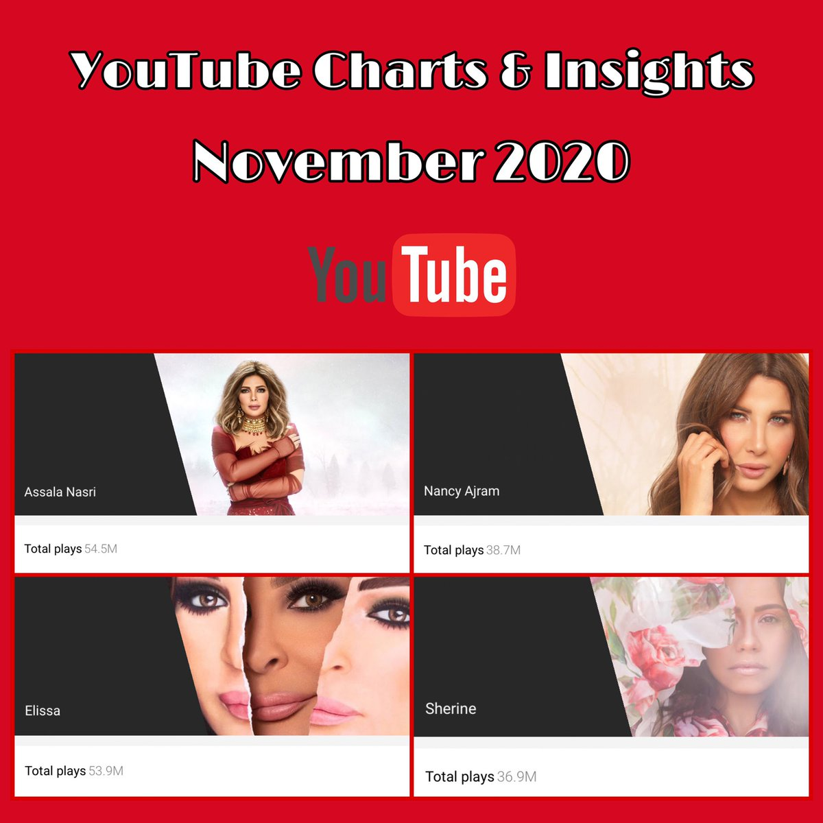 Youtube views Charts and insights - November 2020  @AssalaOfficial 54.5M #أصالة @elissakh 53.9M #إليسا  @NancyAjram 38.7M #نانسي_عجرم  @sherine 36.9M #شيرين_عبدالوهاب