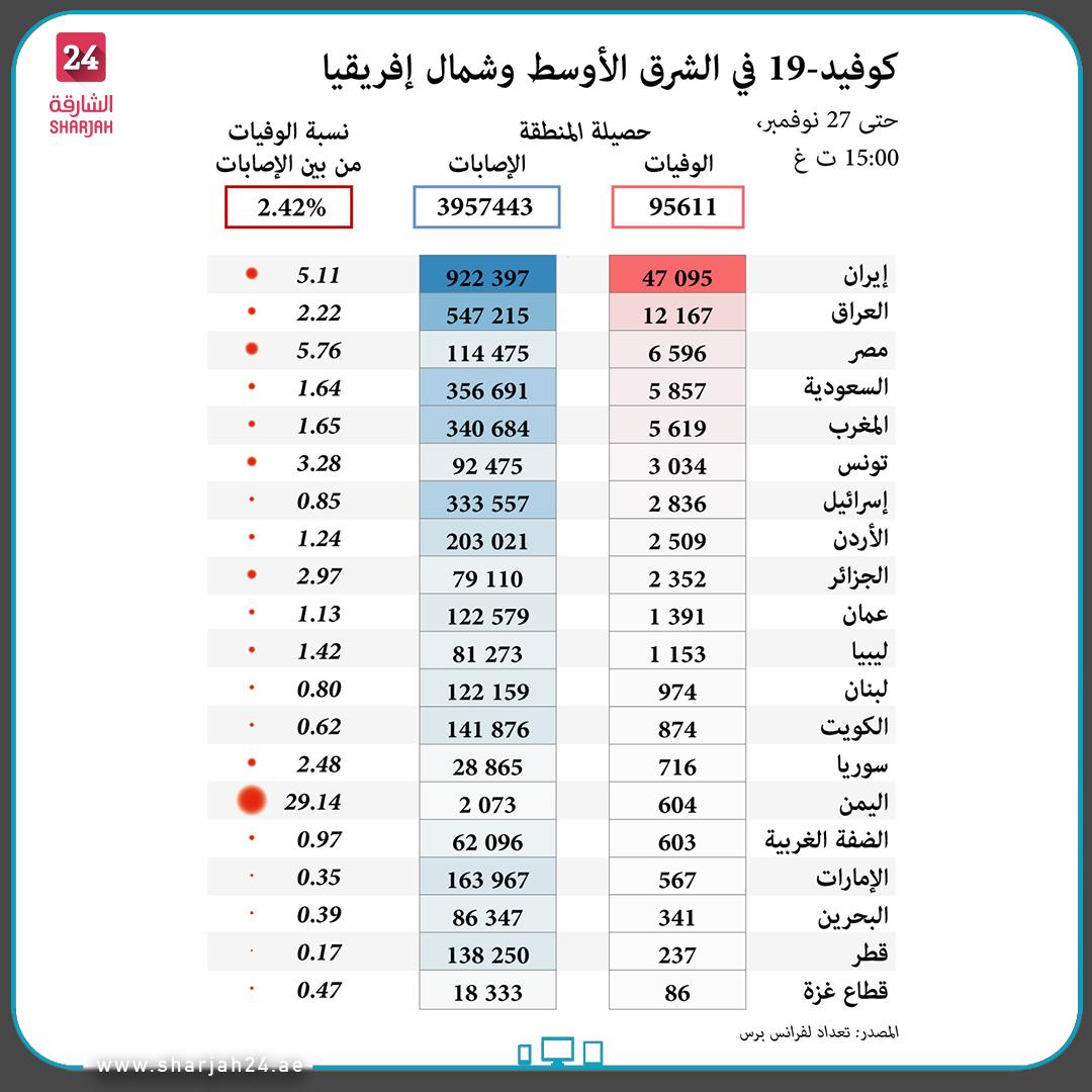 عدد حالات #كوفيد19 في #الشرق_الأوسط و #شمال_إفريقيا حسب البلد حتى 27 نوفمبر. #الشارقة24 #Sharjah24 #infographic #Sharjah24_graphics