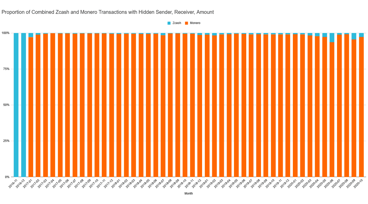 Zcash vs. Monero  Proportional sum of Monero and Zcash transactions that hide the sender, receiver, and amount https://t.co/Q7xY4pWoMh