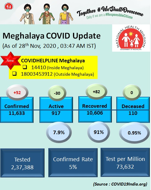 #COVIDMeghalaya Saturday Cheers ! Active Cases has come down...Yay. Recovered Cases more than Confirmed Cases...Yay Let's continue with the #COVIDGrind #WearMask #WashHands #SocialDistancing #Nospitting Together #WeShallOvercome let's be a #ResponsibleCitizen