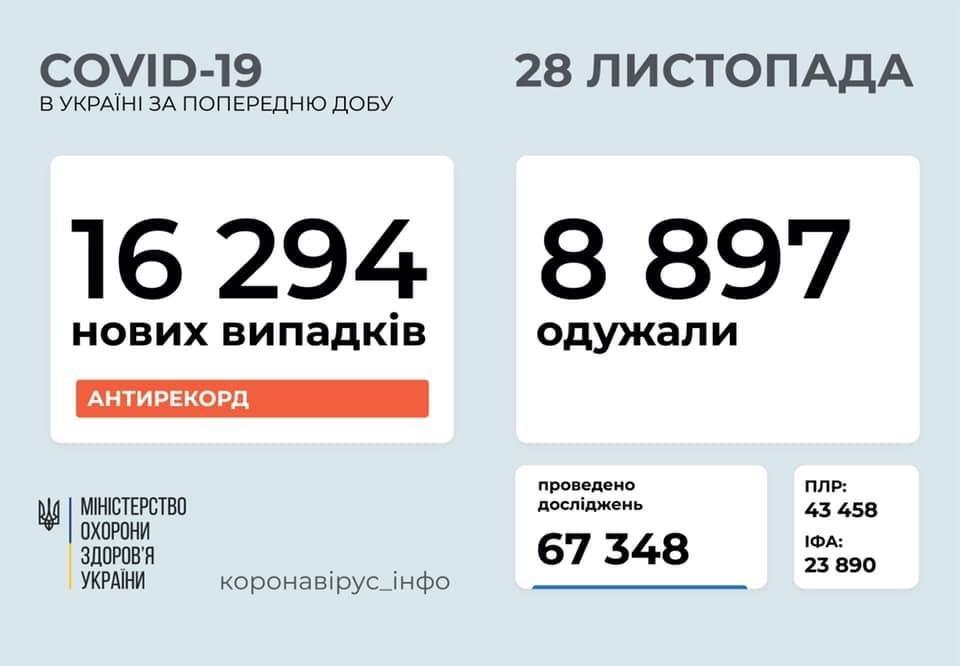 16 294 нових випадки коронавірусної хвороби COVID-19 зафіксовано в Україні станом на 28 листопада 2020 року. Зокрема, захворіли 689 дітей та 631 медпрацівник.  Також за минулу добу⤵️  ▪️госпіталізовано – 1 639 осіб; ▪️летальних випадків – 184; ▪️одужало – 8 897 осіб; https://t.co/9NjshcAXZL