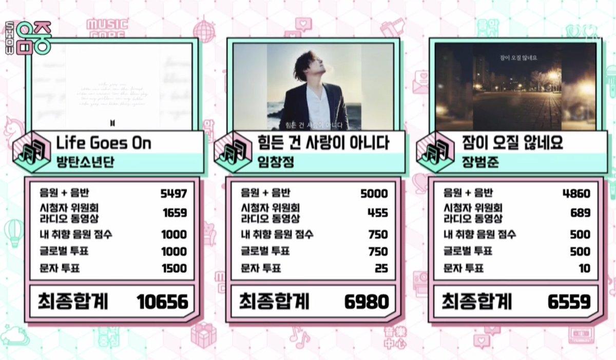 [معلومة] تهانينا لفوز @BTS_twt بالمركز الأول اليوم في البرنامج الموسيقي Music Core مع Life Goes On وهو فوزها الأول في البرامج الموسيقية الكورية!.  #LifeGoesOn1stWin 🏆🥳💜