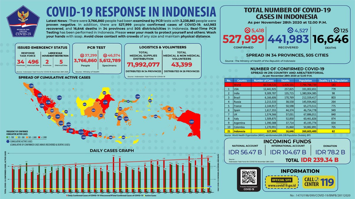 Bnpb Indonesia On Twitter Update Infografis Percepatan Penanganan Covid 19 Di Indonesia Per Tanggal 28 November 2020 Pukul 12 00 Wib Bersatulawancovid19 Https T Co Lfxznksdoa