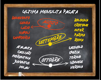 📊 Las últimas mensualidades pagadas por los clubes del Calcio por @Gazzetta_it.  - Agosto: Benevento, Genoa, Lazio, Napoli y Samp. - Septiembre: Bologna, Crotone, Inter, Parma y Roma. - Octubre: Atalanta, Cagliari, Fiore, Juve, Milan, Sassuolo, Spezia, Torino, Udinese y Verona. https://t.co/uEMUspPEjL