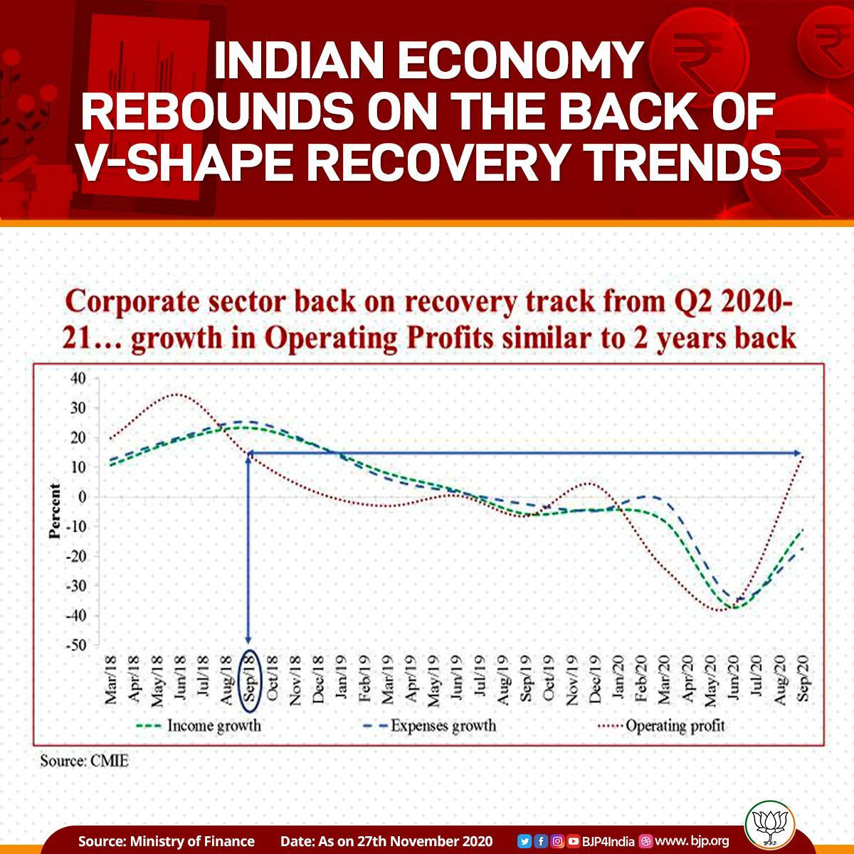 Indian economy rebounds on the back of V-shape recovery trends across the sectors.  Corporate sector is back on track in Q2 of 2020-21 after two quarters of contraction.  The level of operating profits now is similar to that of September 2018.  #EconomyRebounds