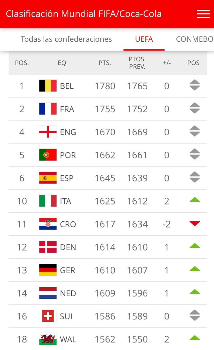 #RankingFIFA #UEFA Destacar en Europa el descenso de Croacia (-2) 🇭🇷tras la horrible #uefanationsleague