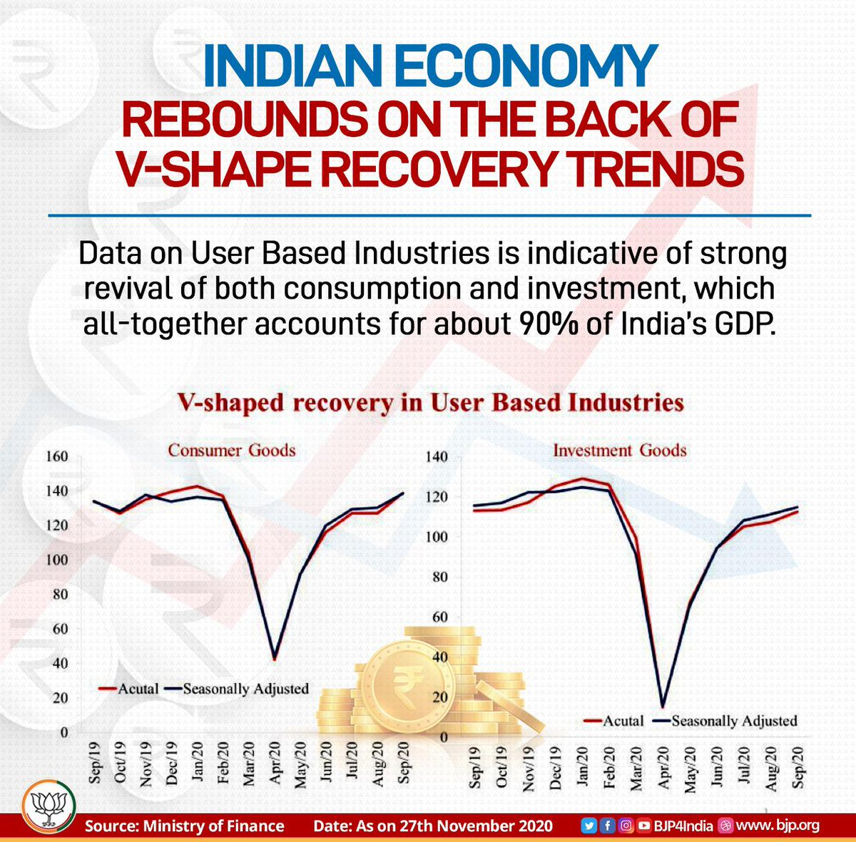 Indian economy rebounds on the back of V-shape recovery trends across the sectors.   V-Shaped recovery in User-Based Industries especially in consumer goods & investment suggests a strong revival of both consumption and investment, which accounts for 90% of GDP.  #EconomyRebounds