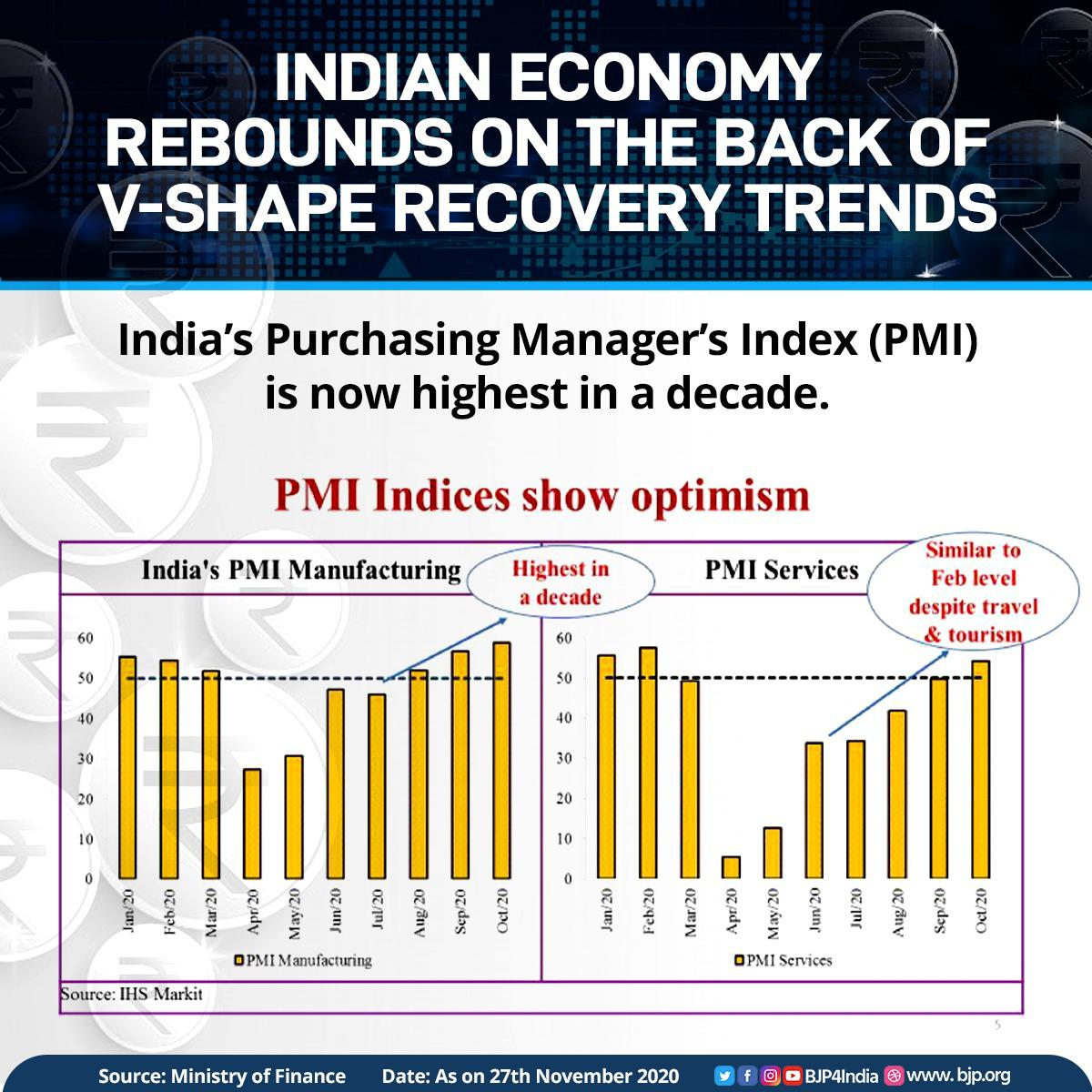 Indian economy rebounds on the back of V-shape recovery trends across the sectors.  India' PMI in manufacturing has reached the highest in a decade.  PMI in Services has reached to similar levels of February 2020 despite the slump in Travel & Tourism industries.  #EconomyRebounds