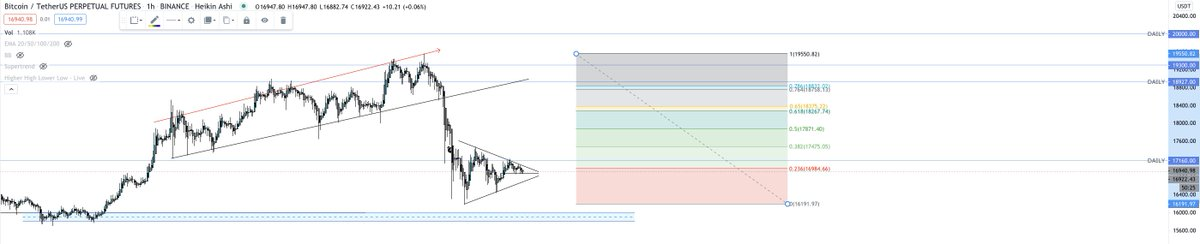 If we break down out of the triangle I'd say the blue supply area is definitely on the cards at 15.8-16k  If we break up and out then 18k is in play  #Bitcoin #BTC $BTC https://t.co/JSNbwyD6PR