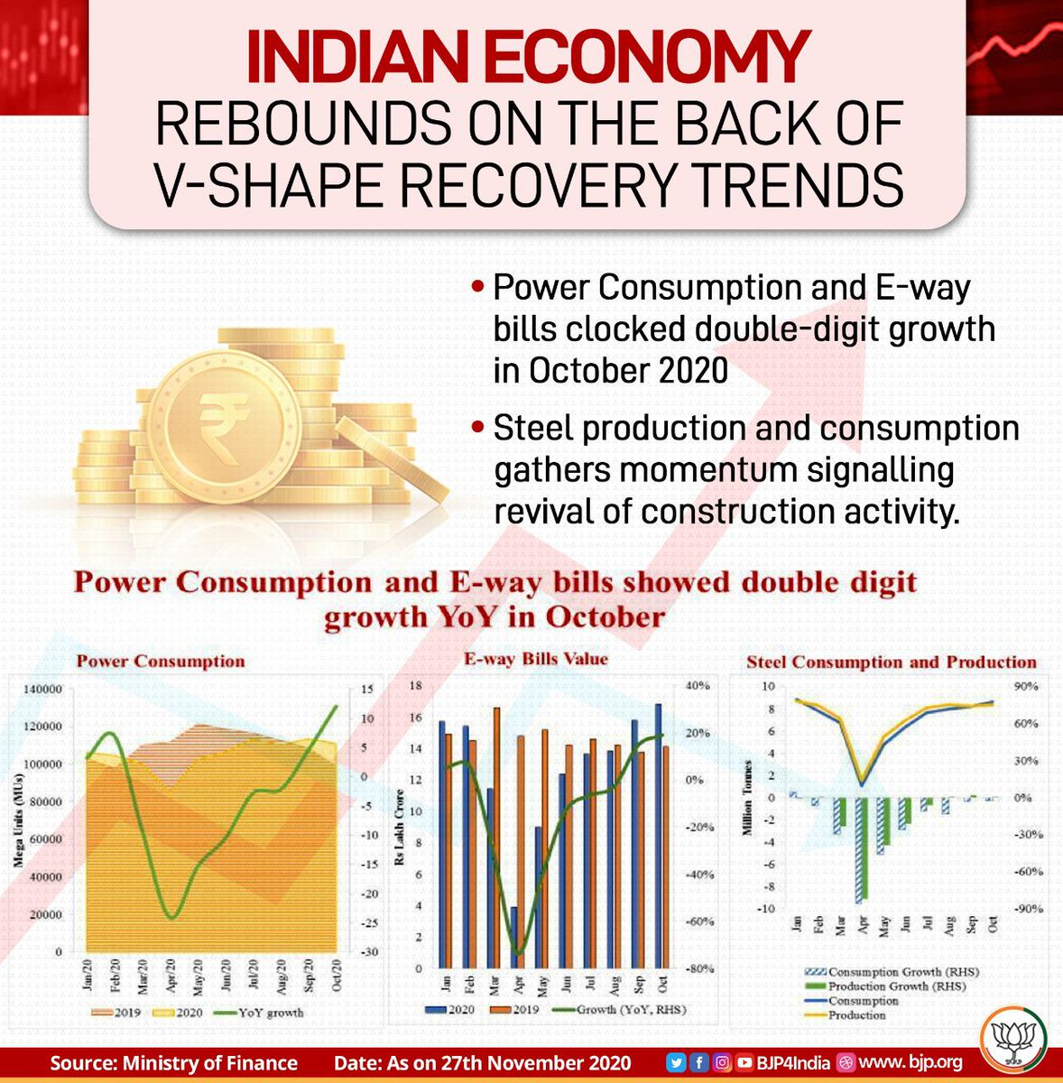 Indian economy rebounds on the back of V-shape recovery trends across the sectors.   Power consumption clocked double-digit YoY growth of 12.1% in Q2.  E-Way bills clocked double-digit YoY growth of 21.4%.  Steel consumption and production gathered momentum too.  #EconomyRebounds