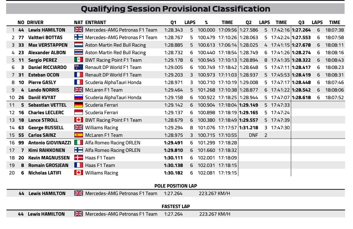 The reason they're coming to formula 1 is to ramp up the excitement of the whole race weekend. Fia On Twitter F1 Full Results Of The Qualifying Session Of Bahraingp