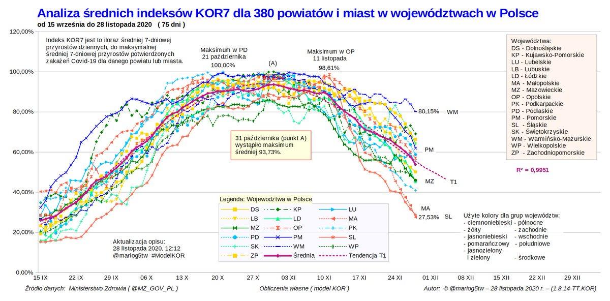 Analiza średnich indeksów KOR7 dla 380 powiatów i miast w województwach w Polsce  do 28 listopada 2020. #koronawirus #SARSCoV2 #pandemia #Covid19 #ModelKOR #IndeksKOR #Polska