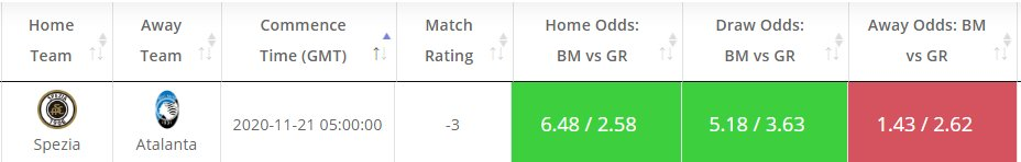 Today's Value bets in #SerieA at: https://t.co/d4APEkFFe9  Spezia - Atalanta Match Rating - -3 Estimated Home Prob - 39% Implied Odds - 2.58 Average Bookies' Home Odds - 6.60  #value_bets #goal_rating #SerieA https://t.co/OjpC0152N0
