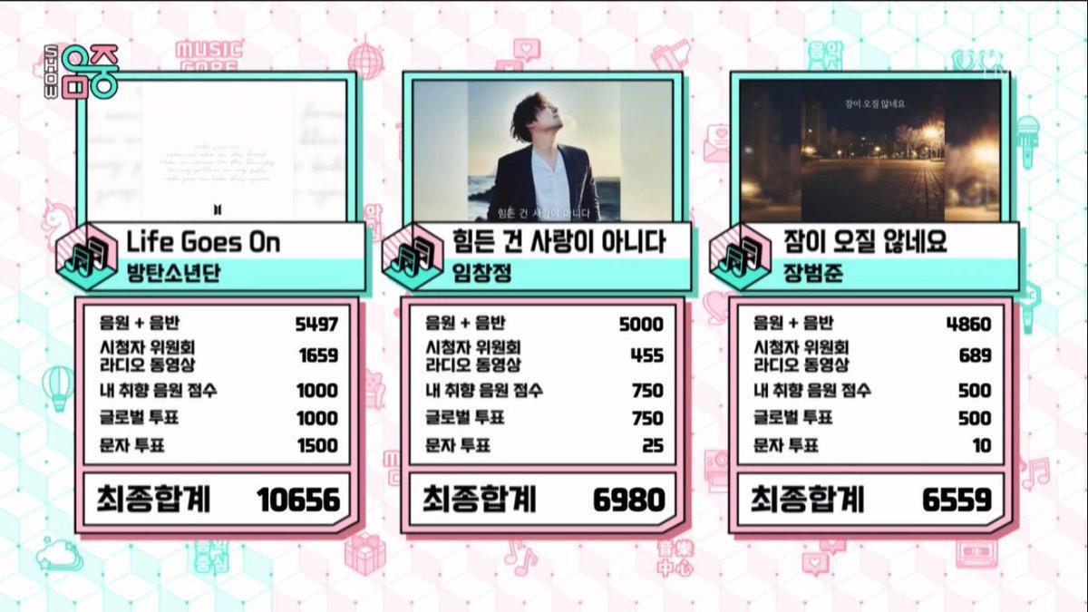"""""""Life Goes On"""" de @BTS_twt obtiene su 1ra victoria en el programa musical 'Music Core'  #LifeGoesOn1stWin 🎉"""