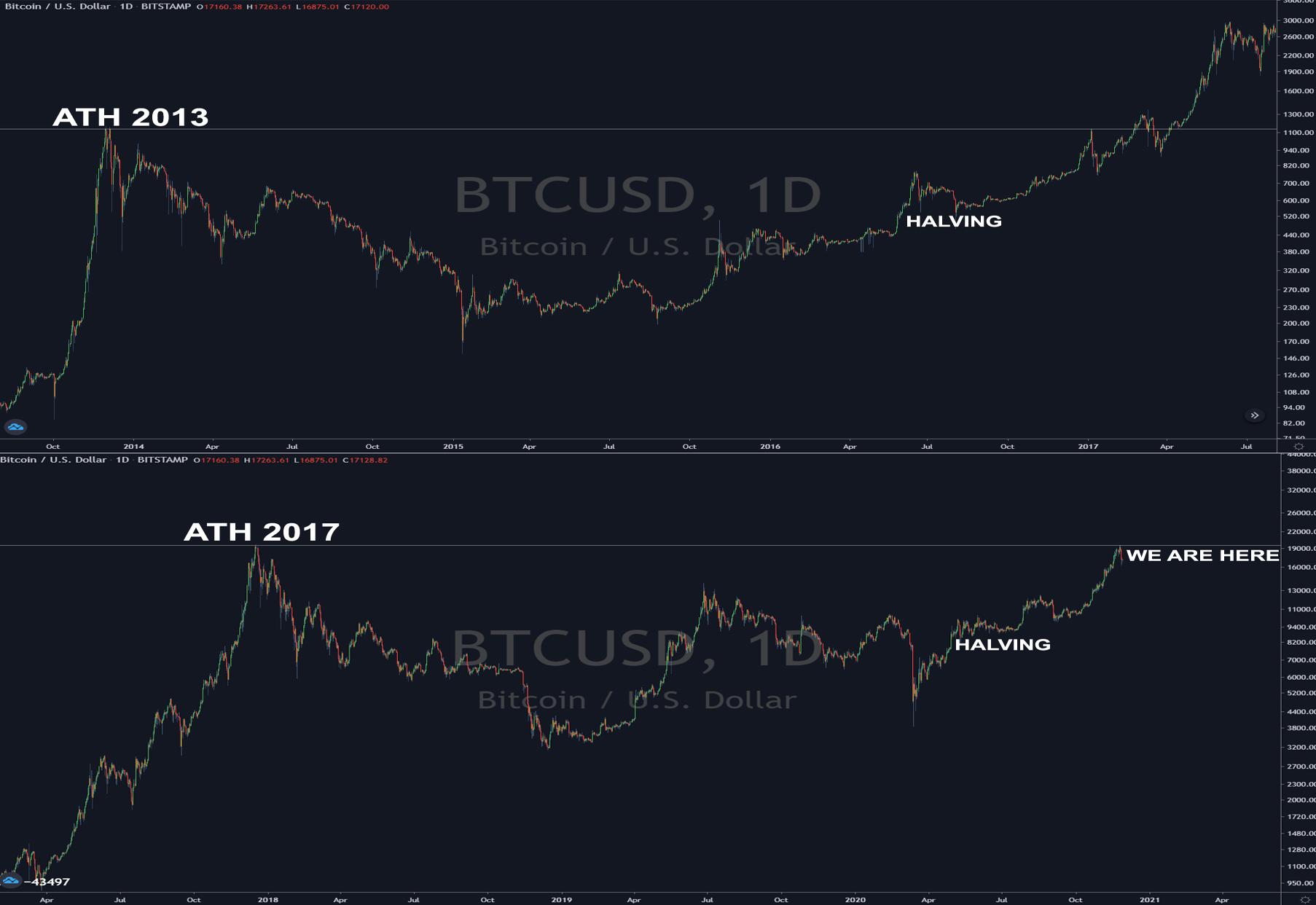 Historický graf Bitcoinu naznačuje, že letošní bull run teprve začíná