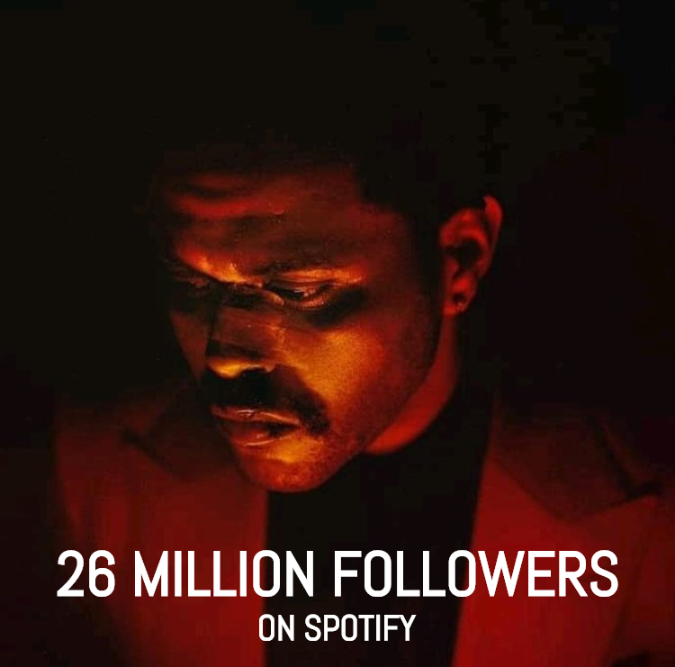.@theweeknd has surpassed 26 million followers on Spotify! He's one of the most followed male artists on the platform.