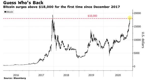 Bitcoin cerca de máximos de 2017