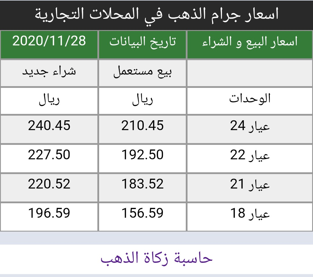 #اسعار #الذهب في #السعودية اليوم السبت 28/11/2020   https://t.co/8x2I6pAfRf سعر الاونصه 1787 دولار لا تغيير من سعر الاغلاق السابق أسعار البيع و الشراء في المحلات التجارية https://t.co/b4vkfM9HhM