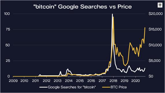 Búsquedas de google sobre bitcoin