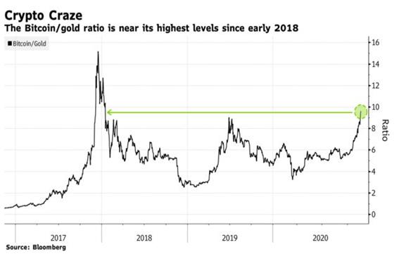 Bitcoin vs gold ratio