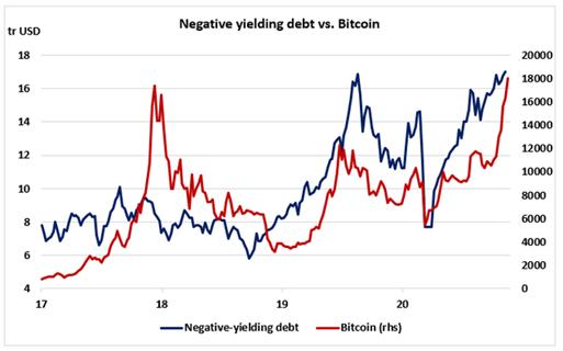 Tipos de interés negativos y bitcoin